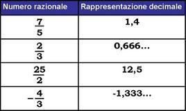 Rappresentazione decimale di numeri razionali