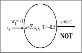 Modello di McCulloch & Pitts che realizza un NOT logico.