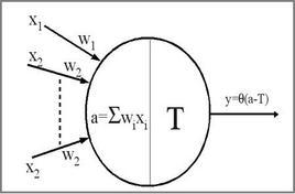 Rappresentazione schematica del modello di McCulloch & Pitts.