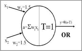 Modello di McCulloch & Pitts che realizza un OR logico.