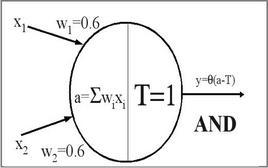 Modello di McCulloch & Pitts che realizza un AND logico.