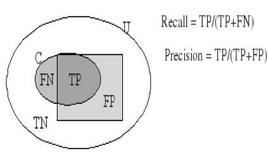 Recall e Precision.