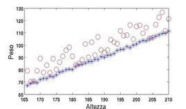 Esempio di distribuzione di altezza-peso in una campione di persone.