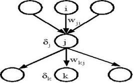 Calcolo della derivata parziale della funzione di errore rispetto ad un peso tramite back-propagation.