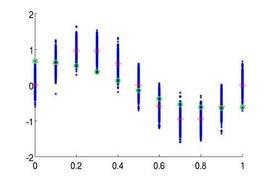 Esempio di risposta della rete (in verde) dopo pochi cilci di apprendimento