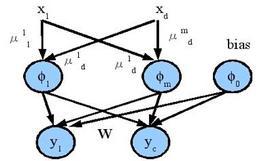 Schema rete neurale RBF