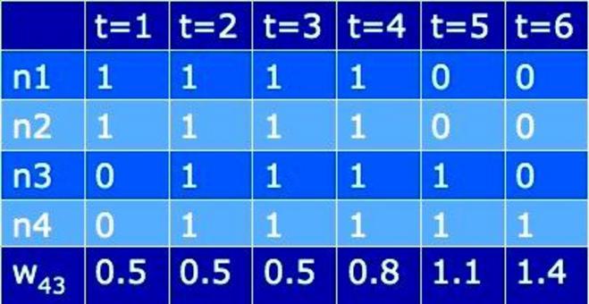 Facciamo un esempio: aggiornamento senza regola di Hebb. Come si vede la rete acquista un diverso comportamento a partire dal tempo t=5.  Possiamo dire che impara ad associare l'attività del nodo 4 all'attività del nodo 3.