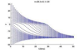 Soluzione numerica di una DTRNN con un solo nodo e w=20, b=0, I=-20, per differenti valori iniziali.