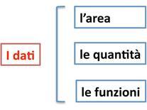 """I """"dati"""" del progetto."""