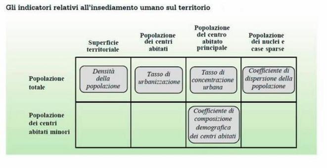 Indicatori per il territorio e l'insediamento umano. De Rose C., L'analisi del territorio nella programmazione degli interventi di sviluppo agricolo, Inea, capitolo 2.