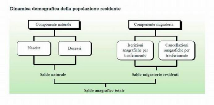 Popolazione e struttura demografica.