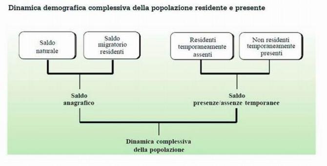 De Rose C., L'analisi del territorio nella programmazione degli interventi di sviluppo agricolo, Inea, capitolo 3.