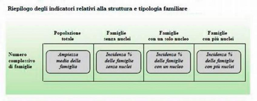 Popolazione e struttura demografica