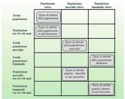 Lavoro. De Rose C., L'analisi del territorio nella programmazione degli interventi di sviluppo agricolo, Inea, capitolo 4