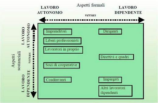Stratificazione sociale e istruzione. De Rose C., L'analisi del territorio nella programmazione degli interventi di sviluppo agricolo, Inea, capitolo 5