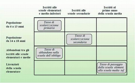 Stratificazione sociale e istruzione