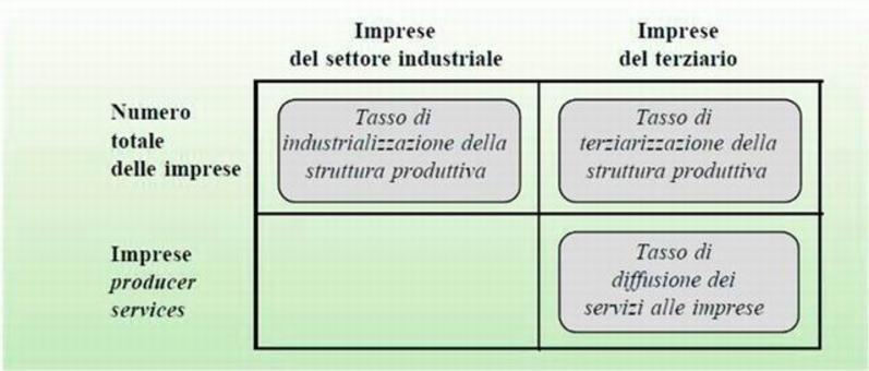 De Rose C., L'analisi del territorio nella programmazione degli interventi di sviluppo agricolo, Inea, capitolo 6