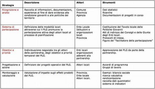 Strategie del processo. PLG del Comune di Prato