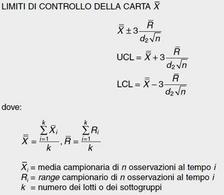 Tratta da: Levine D. M., Krehbiel T. C., Berenson M. L., Statistica, Pearson Education Italia, 2010,  Capitolo 14, p. 16.