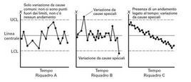 Tratta da: Levine D. M., Krehbiel T. C., Berenson M. L., Statistica, Pearson Education Italia, 2010,  Capitolo 14, p. 4.