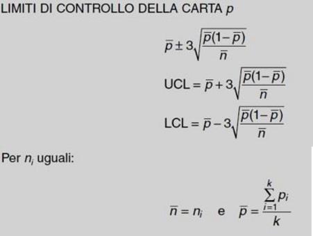 Tratta da: Levine D. M., Krehbiel T. C., Berenson M. L., Statistica, Pearson Education Italia, 2010,  Capitolo 14, p. 5.