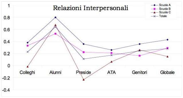Gli indicatori. Qualità percepita dai docenti rispetto alle relazioni interpersonali: il confronto fra tre scuole.