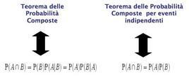 Equazione delle Probabilità Composte