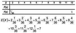 Esempio di variabile casuale discreta