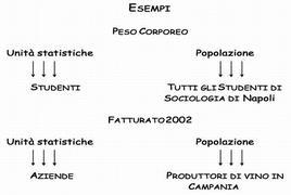 Popolazione e unità statistiche, per tipi di variabili
