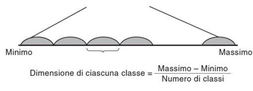 Numero di classi e intervallo di classe per dati continui