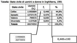 Distribuzione di frequenza semplice (frequenze assolute, relative e %)