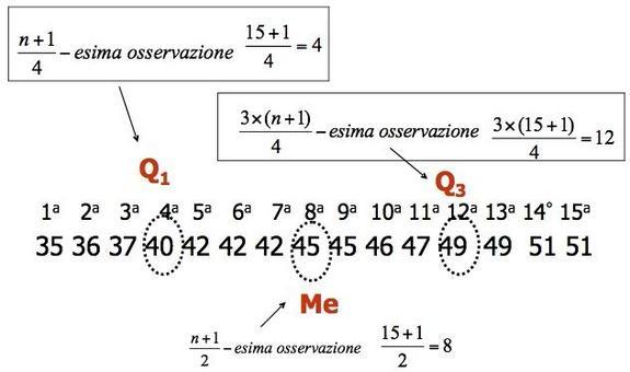 Posizione dei quartili e della mediana nella distribuzione