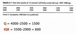 Un esempio di calcolo degli indici di variabilità semplici