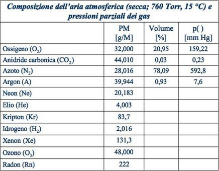 PM=peso molecolare; Volume[%]=percentuale in volume; p()=pressione parziale