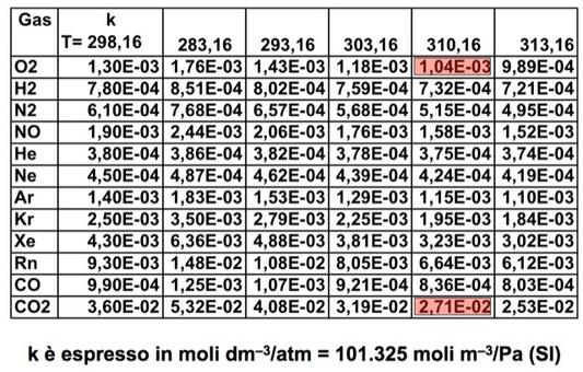Tabella del coefficiente di solubilità