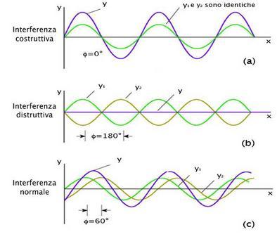 Sovrapposizione di due onde sinusoidali di uguale ampiezza e frequenza, ma con fasi diverse. (Immagine modificata da Brooks, Cole – Thomson, 2006)