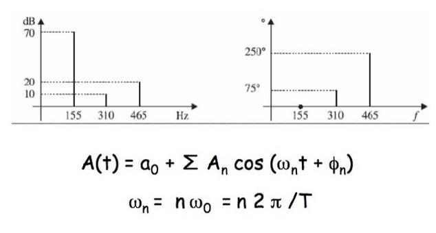 Ampiezza e fase delle componenti di Fourier  dell'onda periodica della diapositiva precedente in funzione della loro frequenza