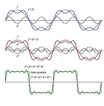 Sintesi di un onda quadra come serie di Fourier: man mano che aumenta il numero delle armoniche (tutte dispari) la loro somma approssima meglio l'onda quadra. (Immagine modificata da Brooks, Cole – Thomson, 2006)