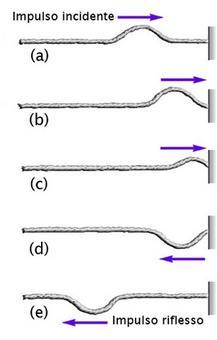 Se lestremità della corda è fissa, nella riflessione limpulso cambia segno. (Immagine modificata da Brooks, Cole – Thomson, 2006)