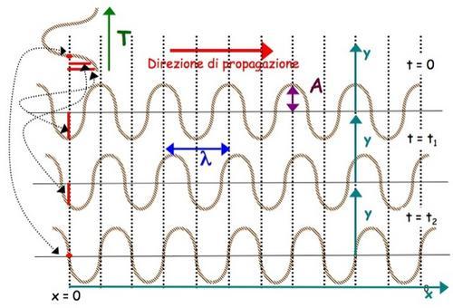 Onde sinusoidali in una direzione: onde che si propagano su una corda