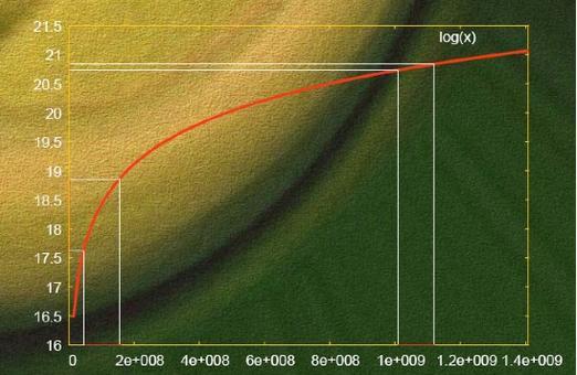 La funzione logaritmo permette di calcolare l'intensità sonora nella scala dei dB (da UniTo)