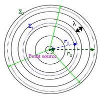 L'energia sonora trasportata da un'onda sferica che si propaga in un mezzo non assorbente rimane costante su tutti i fronti d'onda sferici