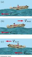La frequenza di un'onda misurata su una barca dipende dal moto relativo della barca rispetto all'onda (da Liceo Scientifico COPM)