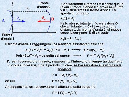 Dimostrazione della formula dell'effetto Doppler per un osservatore che si avvicina o si allontana da una sorgente di onde acustiche in quiete rispetto all'aria