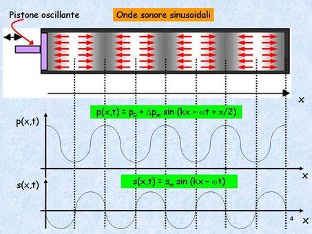 Onde sonore sinusoidali in un tubo. Dall'alto verso il basso a) rappresentazione delle onde di rarefazione e compressione, b) e c), grafico della pressione e dello spostamento degli elementi di volume di fluido in funzione della posizione lungo il tubo