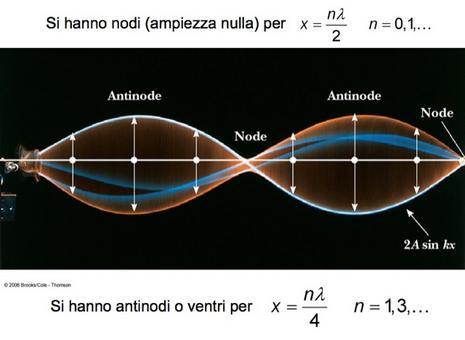 Rappresentazione di un'onda stazionaria: i nodi sono in posizione fissa; negli altri punti l'onda oscilla nel tempo con ampiezza diversa a seconda della posizione (da Liceo Scientifico COPM)