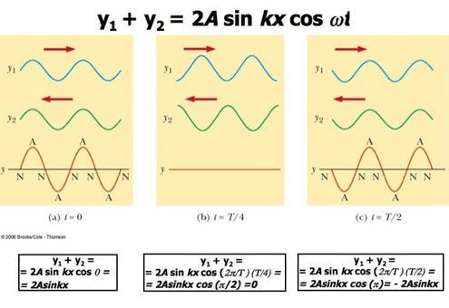 Un'onda stazionario si può ottenere dalla sovrapposizione di due onde uguali ma propagantesi in direzioni opposte.