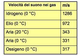 Velocità del suono in alcuni gas