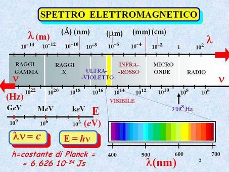 Spettro delle onde lettromagnetiche (da INFN)