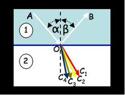 Dispersione normale della luce